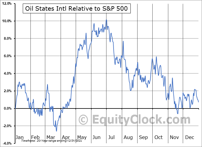 OIS Relative to the S&P 500