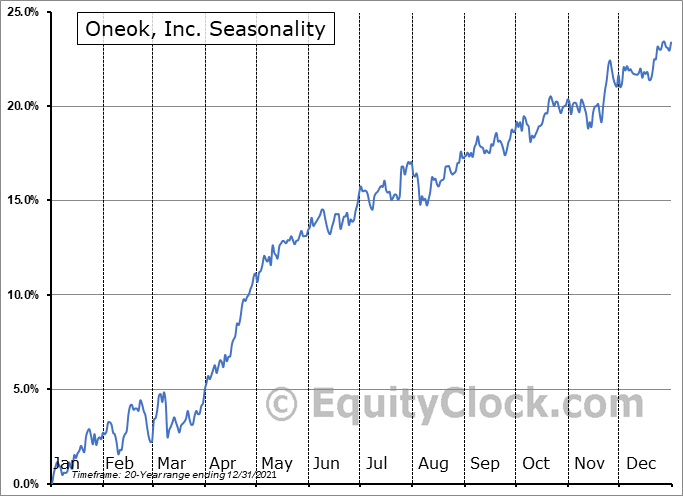 Oneok, Inc. (NYSE:OKE) Seasonal Chart