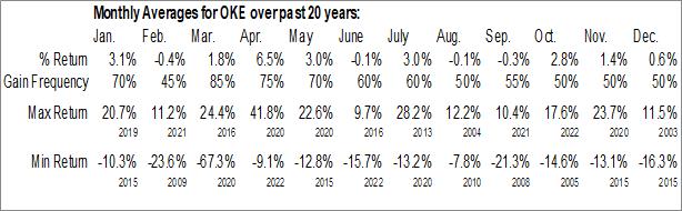 Monthly Seasonal Oneok, Inc. (NYSE:OKE)