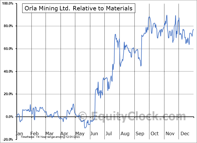 OLA.TO Relative to the Sector