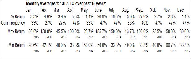 Monthly Seasonal Orla Mining Ltd. (TSE:OLA.TO)
