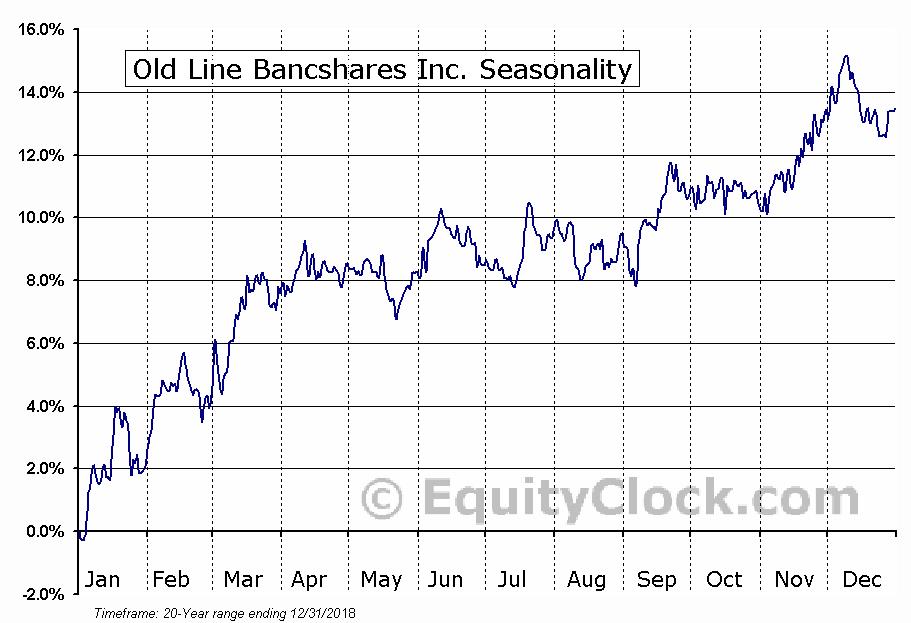 Old Line Bancshares Inc. (NASD:OLBK) Seasonal Chart