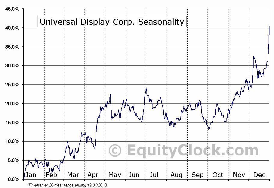 Universal Display Corp. (NASD:OLED) Seasonal Chart