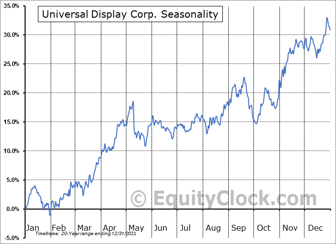 Universal Display Corporation Seasonal Chart