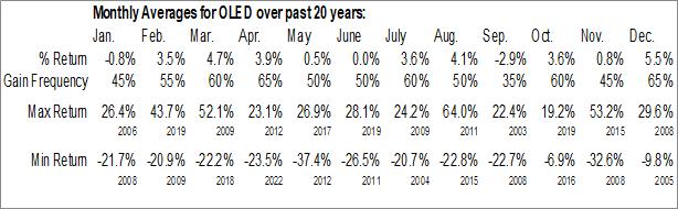 Monthly Seasonal Universal Display Corp. (NASD:OLED)