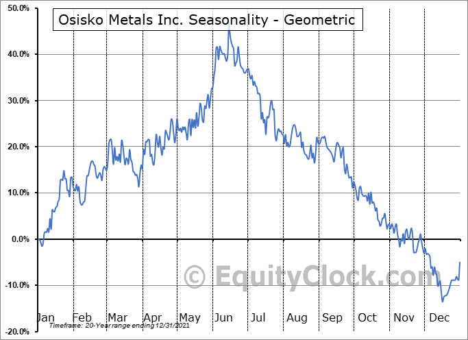 Osisko Metals Inc. (TSXV:OM.V) Seasonality