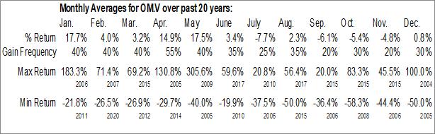 Monthly Seasonal Osisko Metals Inc. (TSXV:OM.V)