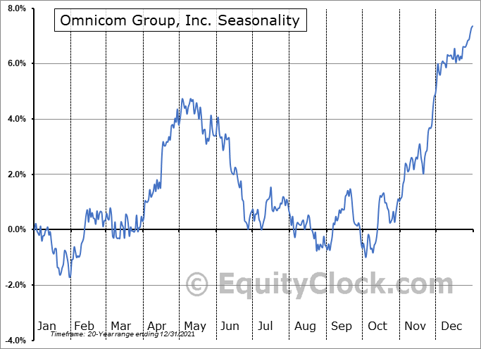 Omnicom Group, Inc. (NYSE:OMC) Seasonal Chart
