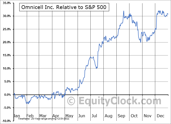 OMCL Relative to the S&P 500