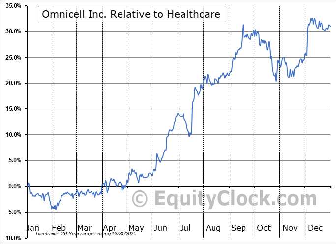 OMCL Relative to the Sector