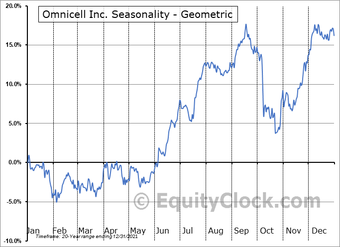 Omnicell Inc. (NASD:OMCL) Seasonality
