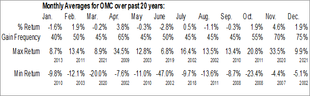 Monthly Seasonal Omnicom Group, Inc. (NYSE:OMC)