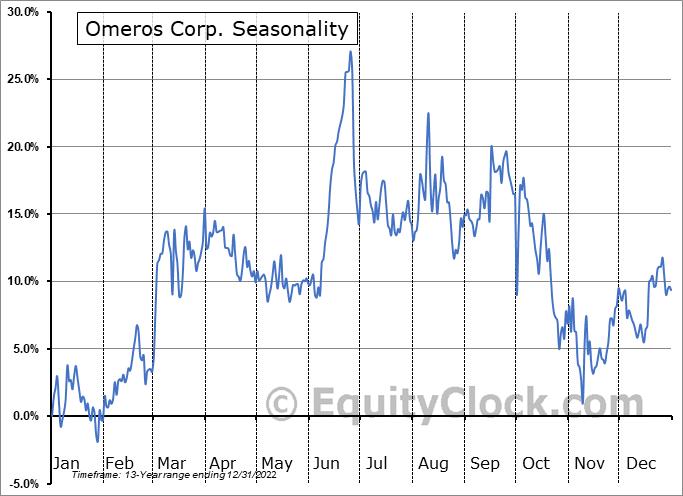 Omeros Corp. (NASD:OMER) Seasonal Chart