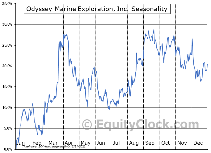 Odyssey Marine Exploration, Inc. (NASD:OMEX) Seasonality
