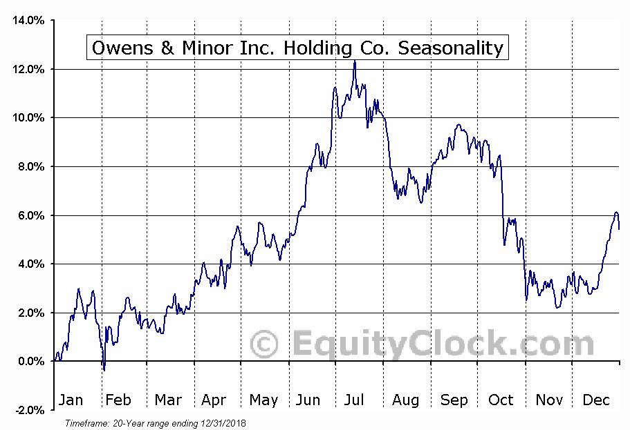 Owens & Minor Inc. Holding Co. (NYSE:OMI) Seasonal Chart