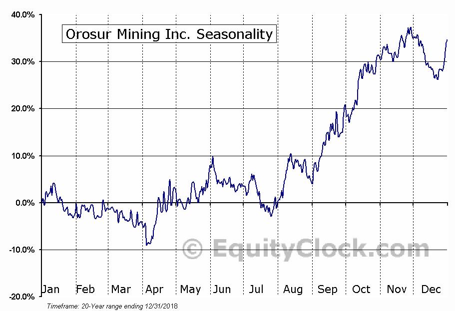 Orosur Mining (TSE:OMI) Seasonal Chart