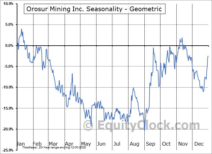 Orosur Mining Inc. (TSE:OMI.TO) Seasonality