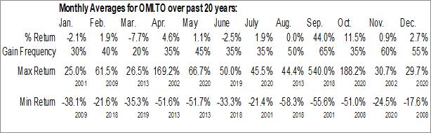Monthly Seasonal Orosur Mining Inc. (TSE:OMI.TO)