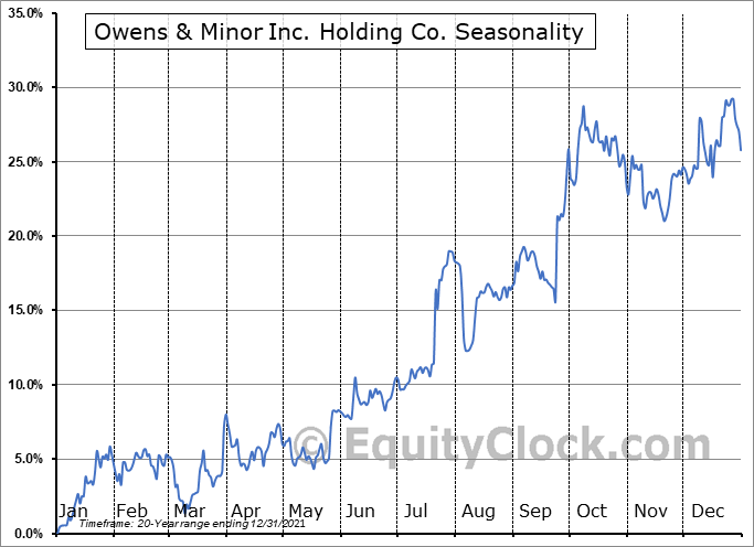 Owens & Minor Inc. Holding Co. (NYSE:OMI) Seasonality