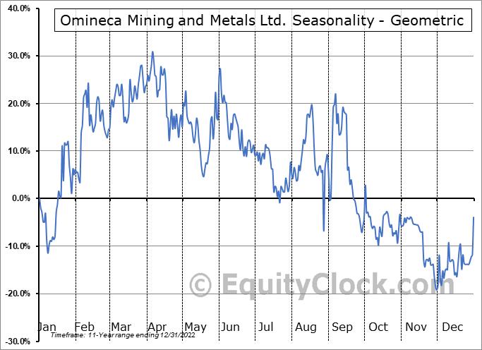 Omineca Mining and Metals Ltd. (TSXV:OMM.V) Seasonality