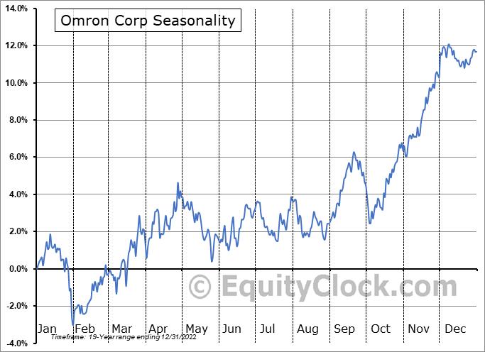 Omron Corp (OTCMKT:OMRNY) Seasonality