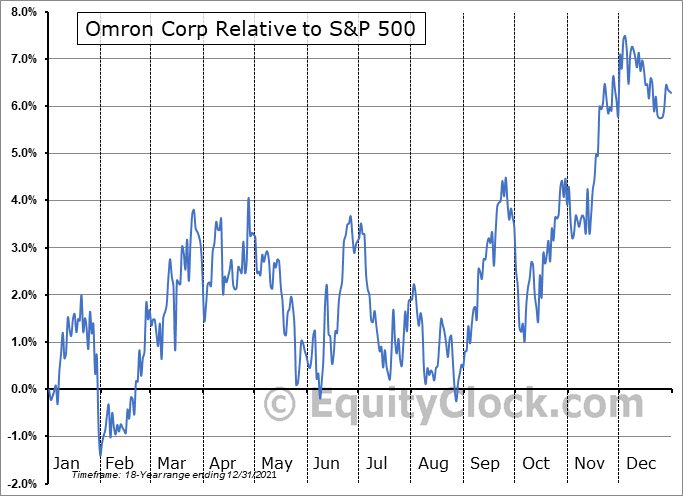 OMRNY Relative to the S&P 500