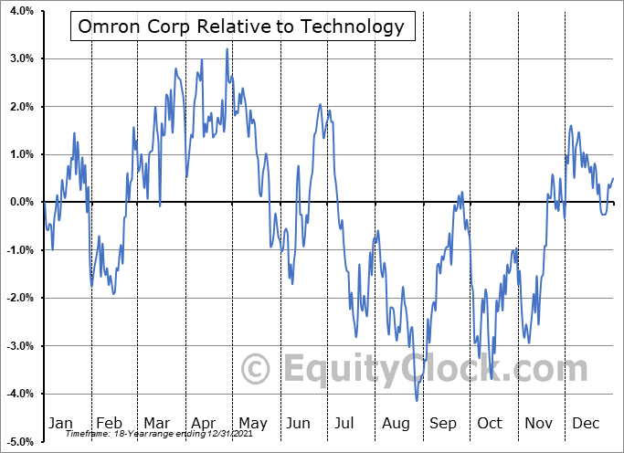 OMRNY Relative to the Sector