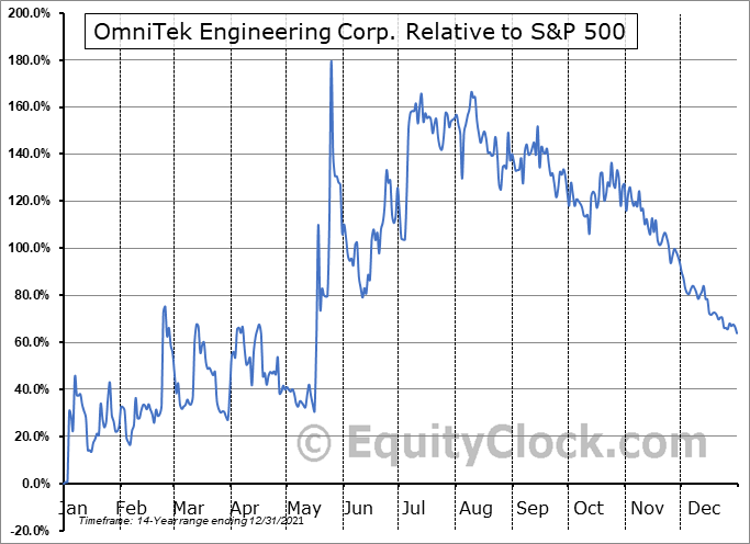 OMTK Relative to the S&P 500