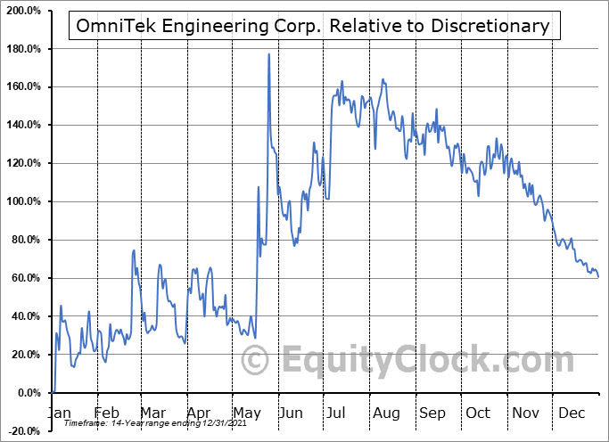 OMTK Relative to the Sector