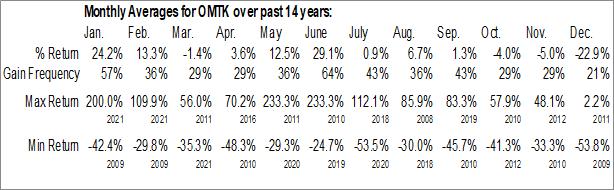 Monthly Seasonal OmniTek Engineering Corp. (OTCMKT:OMTK)
