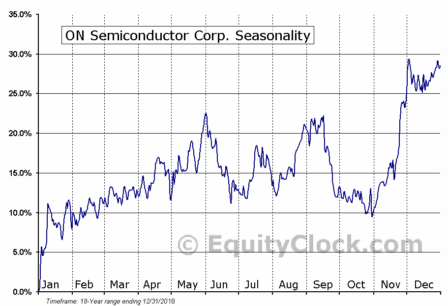 ON Semiconductor Corp. (NASD:ON) Seasonal Chart