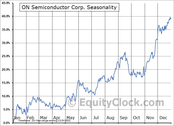 ON Semiconductor Corporation Seasonal Chart