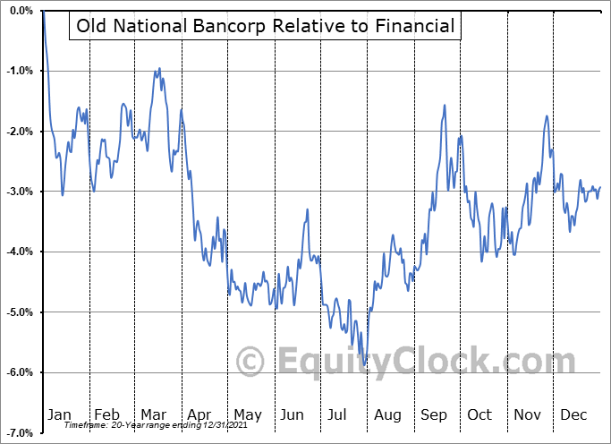 ONB Relative to the Sector
