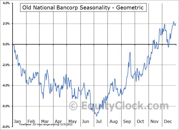 Old National Bancorp (NASD:ONB) Seasonality