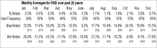 Monthly Seasonal Old National Bancorp (NASD:ONB)