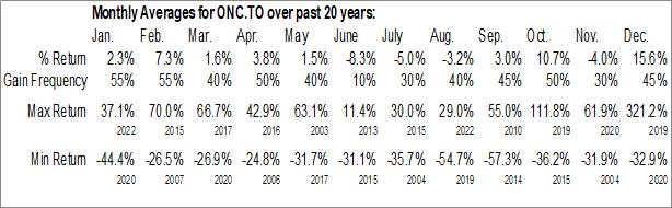 Monthly Seasonal Oncolytics Biotech, Inc. (TSE:ONC.TO)