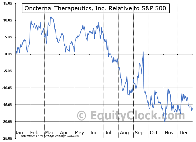 ONCT Relative to the S&P 500