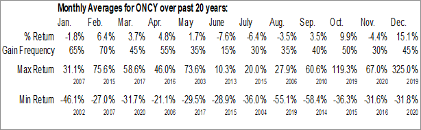Monthly Seasonal Oncolytics Biotech, Inc. (NASD:ONCY)