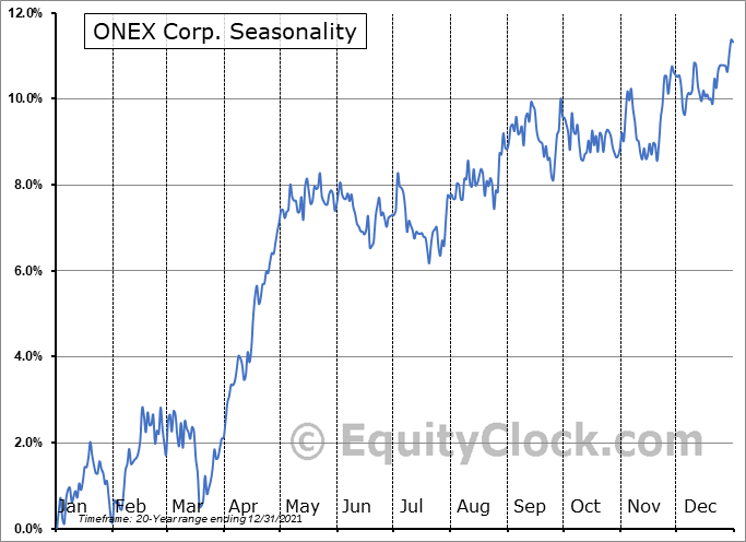 ONEX Corp. (TSE:ONEX.TO) Seasonal Chart