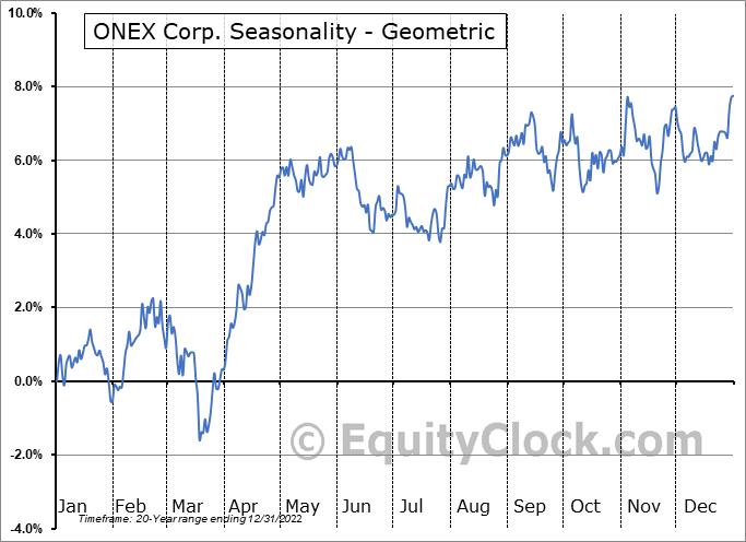 ONEX Corp. (TSE:ONEX.TO) Seasonality