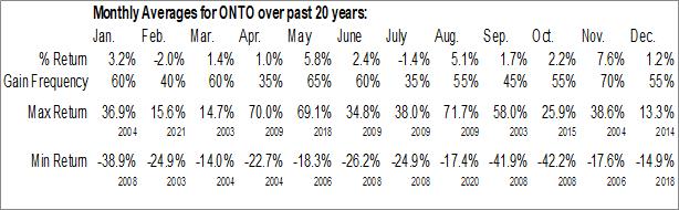 Monthly Seasonal Onto Innovation Inc (NYSE:ONTO)