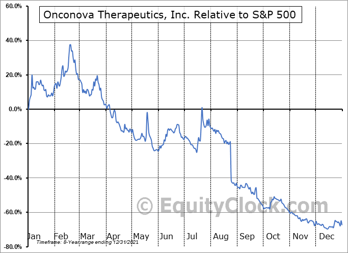 ONTX Relative to the S&P 500