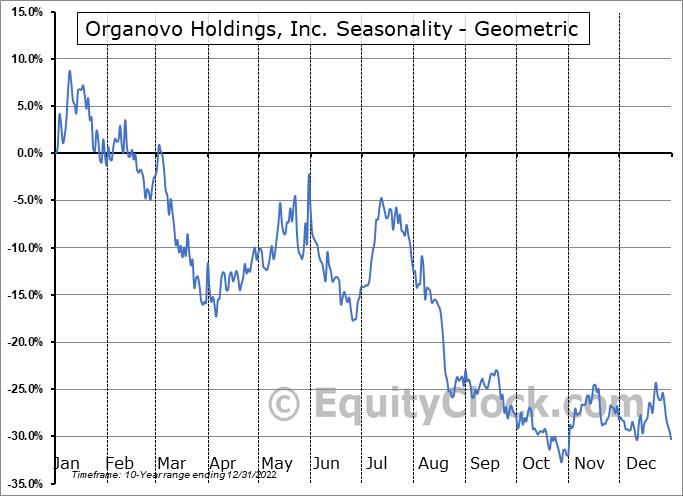 Organovo Holdings, Inc. (NASD:ONVO) Seasonality