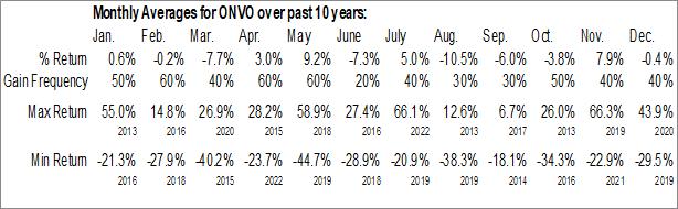 Monthly Seasonal Organovo Holdings, Inc. (NASD:ONVO)
