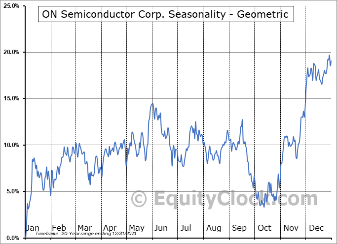 ON Semiconductor Corp. (NASD:ON) Seasonality
