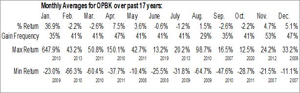 Monthly Seasonal OP Bancorp (NASD:OPBK)