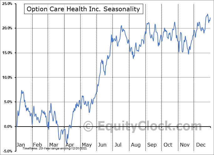 Option Care Health, Inc. Seasonal Chart