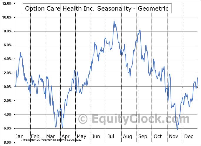 Option Care Health Inc. (NASD:OPCH) Seasonality