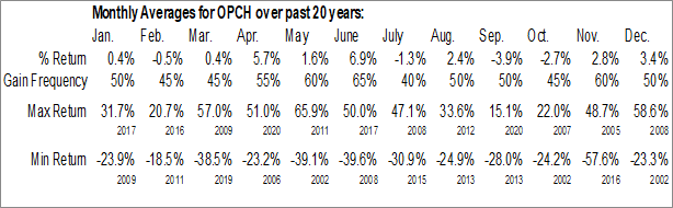 Monthly Seasonal Option Care Health Inc. (NASD:OPCH)