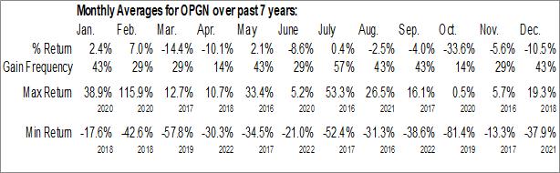 Monthly Seasonal OpGen, Inc. (NASD:OPGN)
